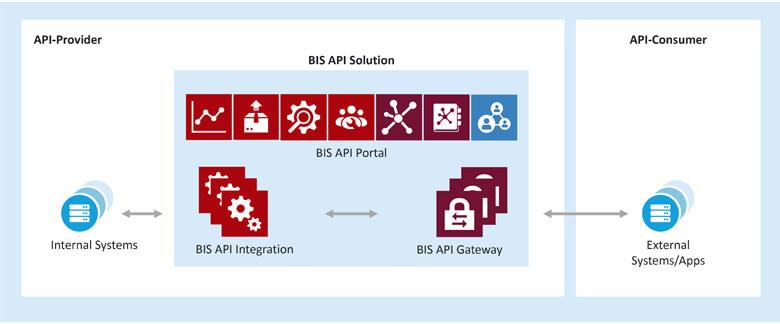SEEBURGER's API solution on the BIS, including API integration, an API gateway and API portal for API management