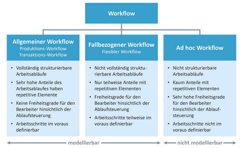 Workflow-Typen