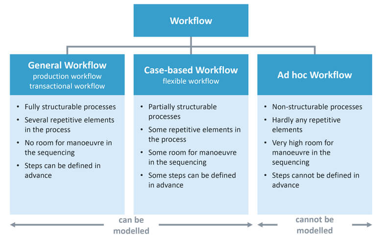Types of workflow