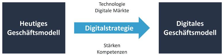 Wandel vom traditionellen in ein digitales Geschäftsmodell