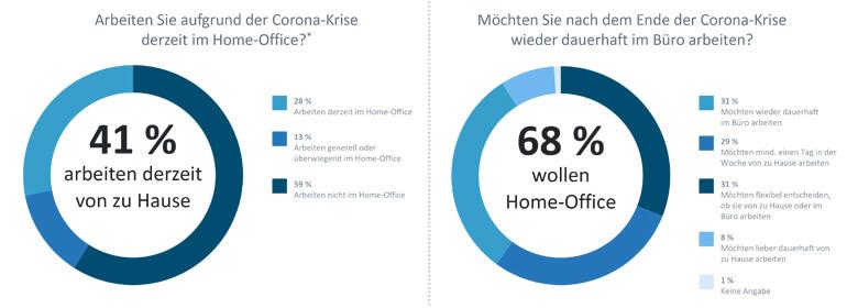 Home Office Situation in Deutschland