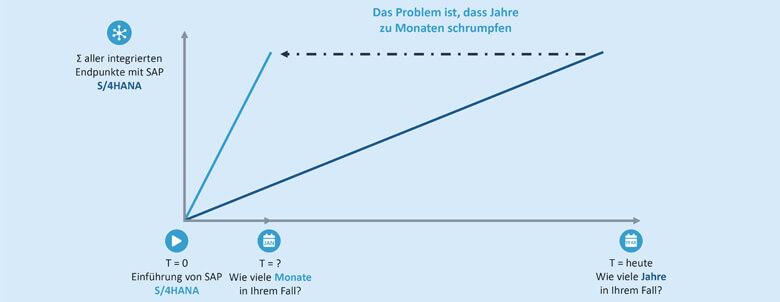 Für die Integration der über die Jahrzehnte angebundenen Endpunkte mit SAP S/4HANA bleibt im Vergleich nur sehr wenig Zeit.