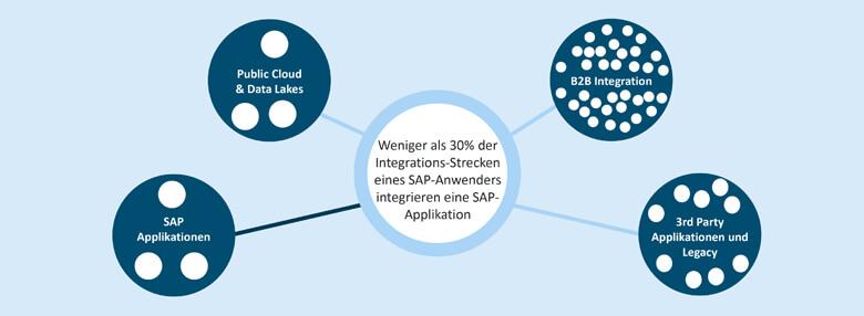 Der Anteil an Nicht-SAP-Integrationen bei einer S/4HANA-Integration beträgt über 70%.