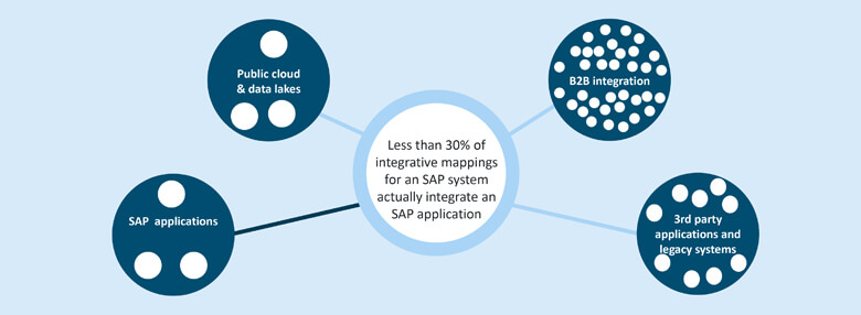 The proportion of non-SAP integrative mappings can be expected to be over 70%.