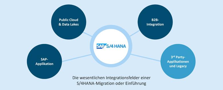 S/4HANA-Integration mit 3rd-Party-Applikationen und Legacy-Systemen