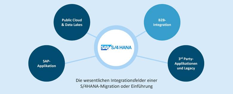 B2B-Integration mit S/4HANA