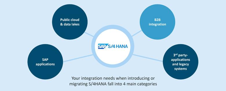 B2B integration with S/4HANA