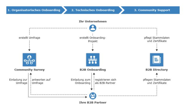 Das parallele Anbinden vieler Geschäftspartner innerhalb eines kurzen Zeitraums im Managed Trading Partner Cloud Service von SEEBURGER