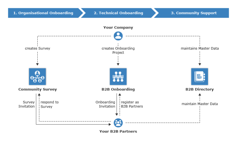 Simultaneously connecting several external partners within a short period of time using the Managed Trading Partner Cloud Service by SEEBURGER
