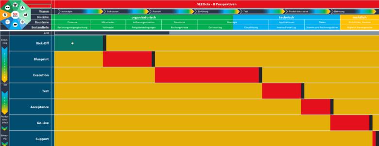 Exemplarische Darstellung eines Projektplanes im Purchase-to-Pay-Umfeld