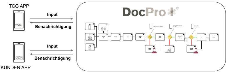Prozessbild Mobile Client als weiterer Eingangskanal