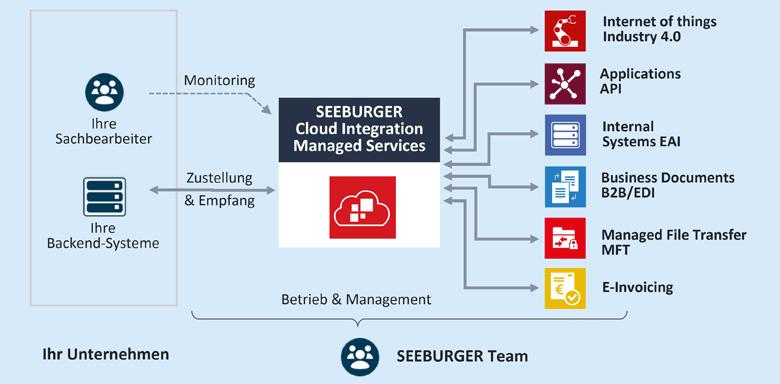 Der SEEBURGER Cloud Integration Managed Service übernimmt die Integration von Anwendungssystemen, Daten und Geschäftspartnern, sowohl intern als auch extern.