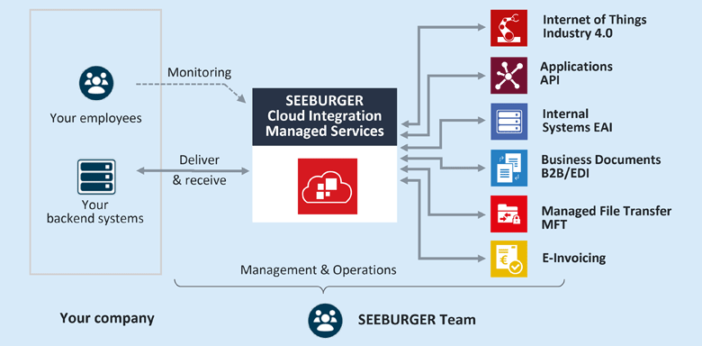Let the SEEBURGER Cloud Integration Managed Service integrate applications, systems, data and business partners for you – in company and beyond.