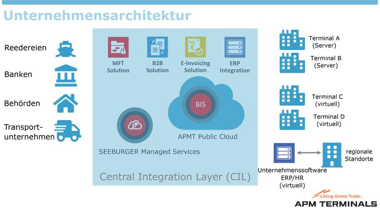 APM Terminals nutzt eine Kombination aus Public Cloud, SEEBURGER Cloud und On-Premises-Bereitstellung, um die Integration von MFT, B2B, E-Invoicing und ERP mit Kunden und Partnern zu realisieren.
