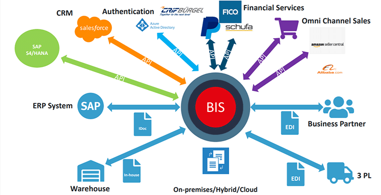 Extending your B2B landscape with APIs.