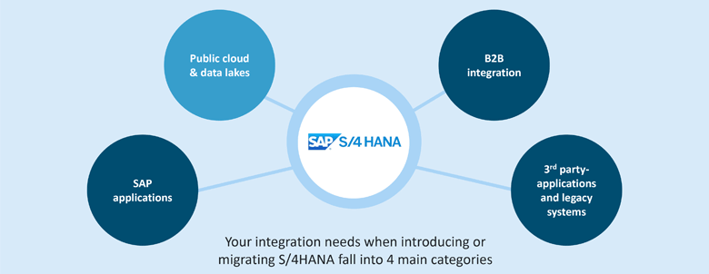 Integrating SAP S/4HANA with public clouds and data lakes
