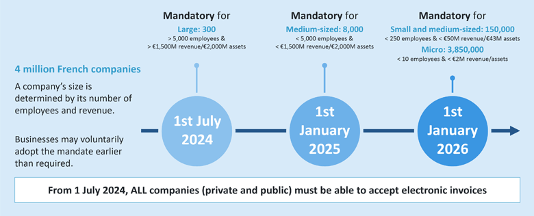 The planned roll out for CTC B2B e-invoicing and e-reporting in France, as of 15th September 2021