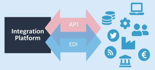 Friedliche Koexistenz und wechselseitige Ergänzung von EDI und API-Integration.