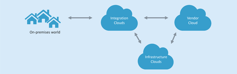 Integration clouds mediate between the various domains.