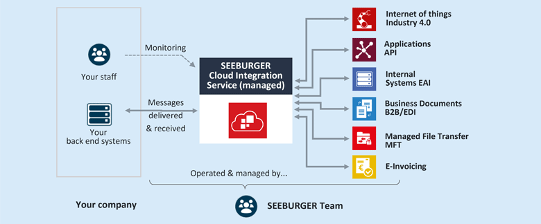 SEEBURGER's Cloud Integration Managed Service integrates systems, applications, data and business partners for you – both within your organisation and beyond.