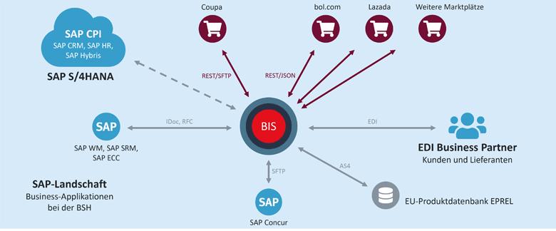 Die SEEBURGER BIS-Plattform mit API/EAI-, EDI- und SAP-Integration bei der BSH Haushaltsgeräte GmbH