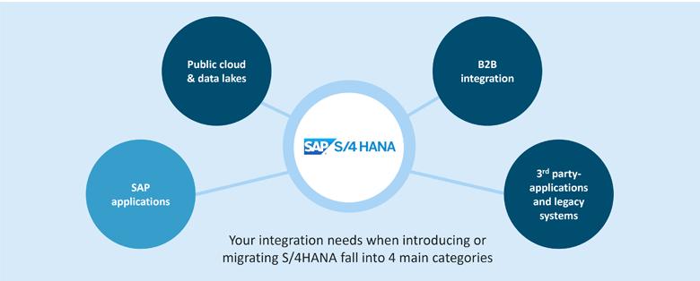 S/4HANA integration with SAP applications