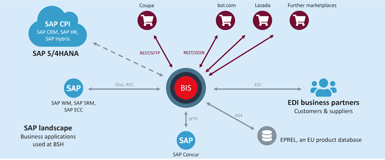 The SEEBURGER BIS uses APIs, EAI, EDI and SA integration techniques to integrate the systems, applications, partners and data needed by the company BSH Haushaltsgeräte GmbH