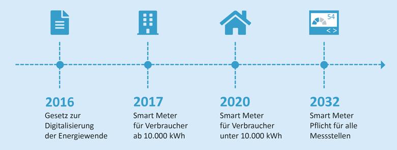 gesetzlicher Zeitplan Smart Meter Rollout