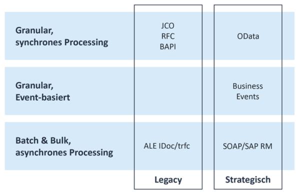 Für eine Vielzahl von Integrationsmustern gibt es in SAP S/4HANA entsprechende Schnittstellen